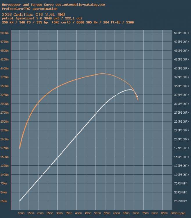 wykres_power.jpg